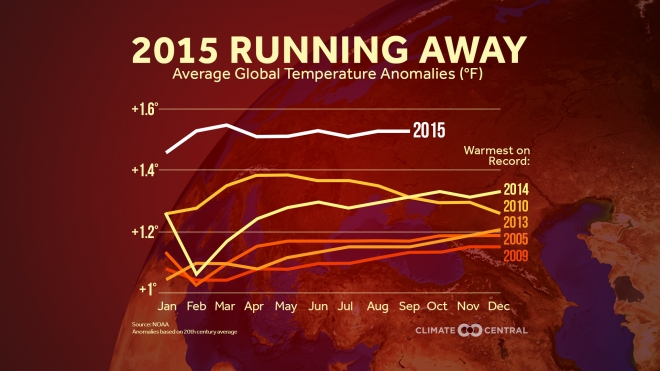 20151104-Climatecentral-hottest-year-recorded-to-sep2015
