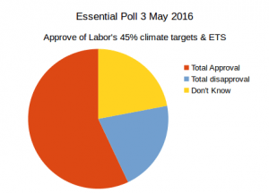 20160503-essential-poll-45pc-target-ets-total
