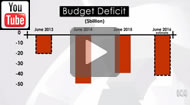 ABC Fact check: Budget deficit has doubled during the Abbott-Turnbull Government.