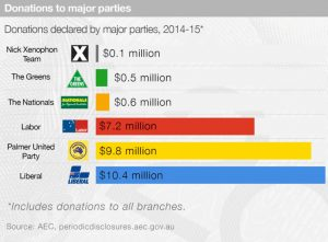 The Conversation: Donations declared by major parties.