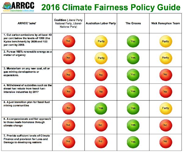 ARRCC-climate-scorecard-600w