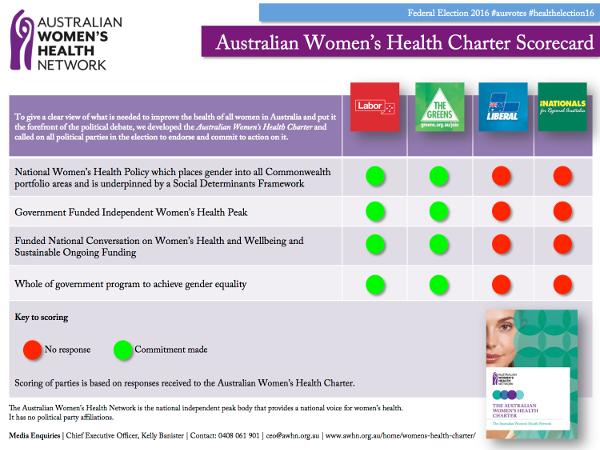 AWHN-ausvotes2016-womens-health-Scorecard-600w