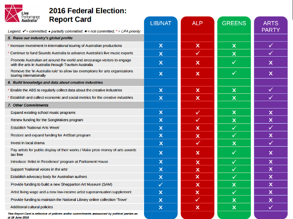 LivePerformance-ausvotes2016-scorecard-02-600w