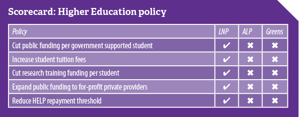 NTEU-HigherEd-ausvotes2016-600w