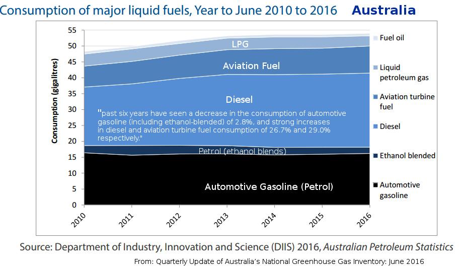 20170119-Aus-transport-emissions