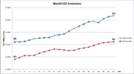 world_co2_emissions