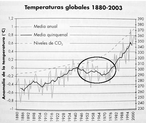 Evolución temperaturas y dioxido2