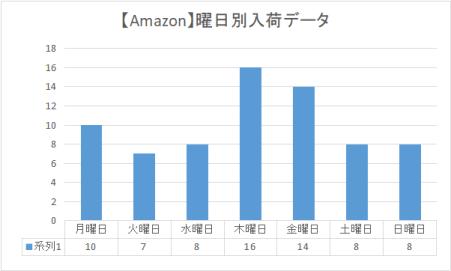 ニンテンドースイッチ Amazon