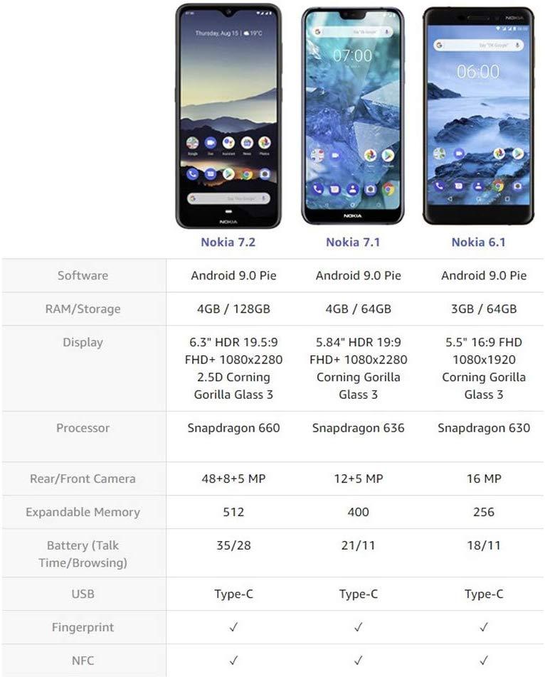 Amazon Die USA haben Vorbestellungen für Nokia 7.2 eröffnet 3