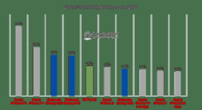 Správa: Najpredávanejšie telefóny roku 2019 2