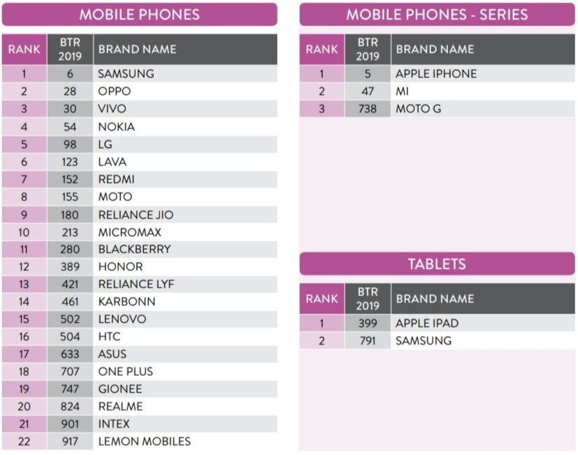 Nokia je 4. najdôveryhodnejšia značka pre mobilné zariadenia v Indii 1
