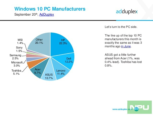 adduplex-windows-device-statistics-report-september-2016-11-638