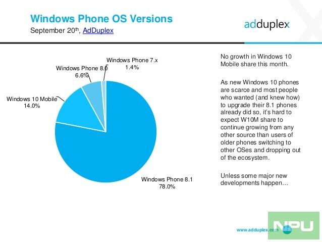 adduplex-windows-device-statistics-report-september-2016-9-638