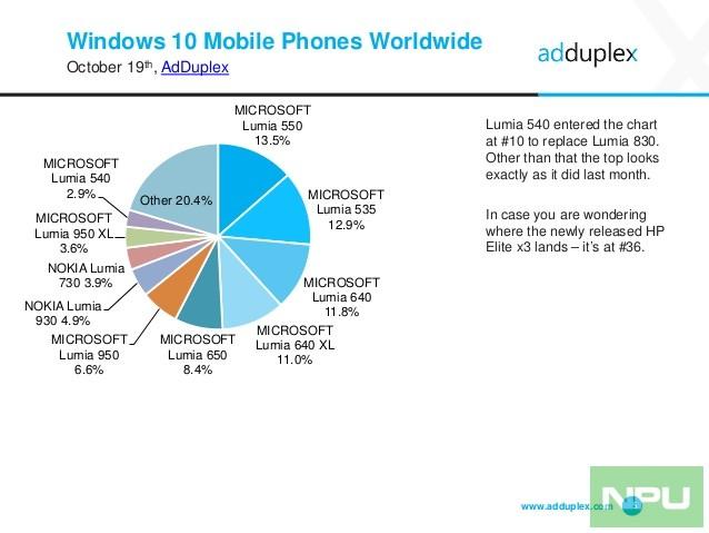 adduplex-windows-device-statistics-report-october-2016-5-638