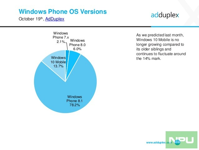 adduplex-windows-device-statistics-report-october-2016-6-638