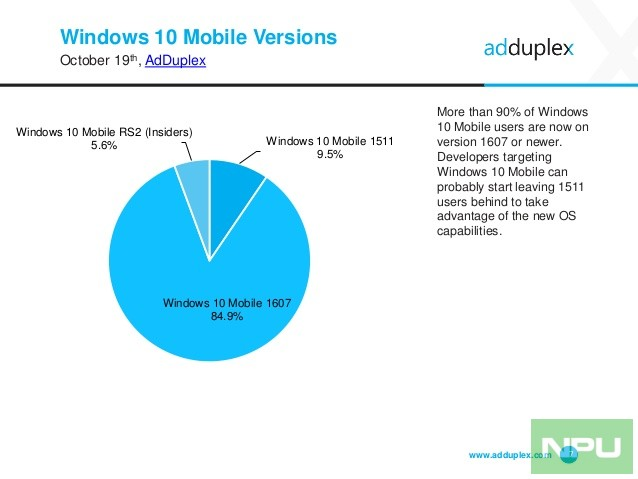 adduplex-windows-device-statistics-report-october-2016-7-638