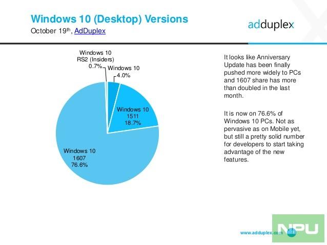 adduplex-windows-device-statistics-report-october-2016-9-638
