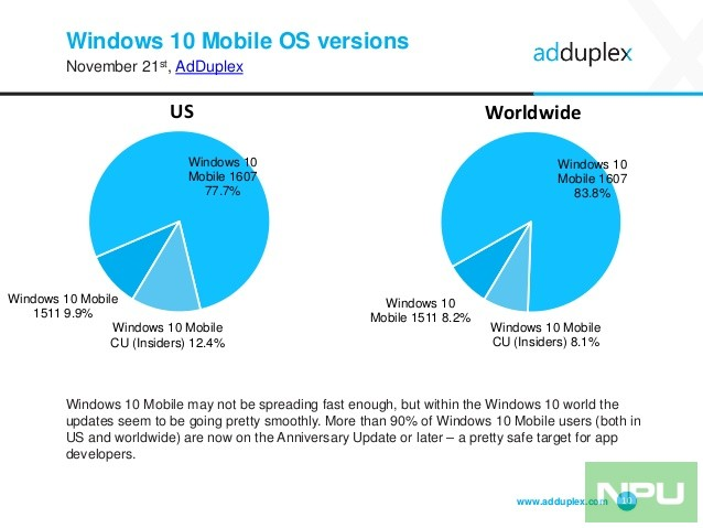 adduplex-windows-device-statistics-report-november-2016-10-638