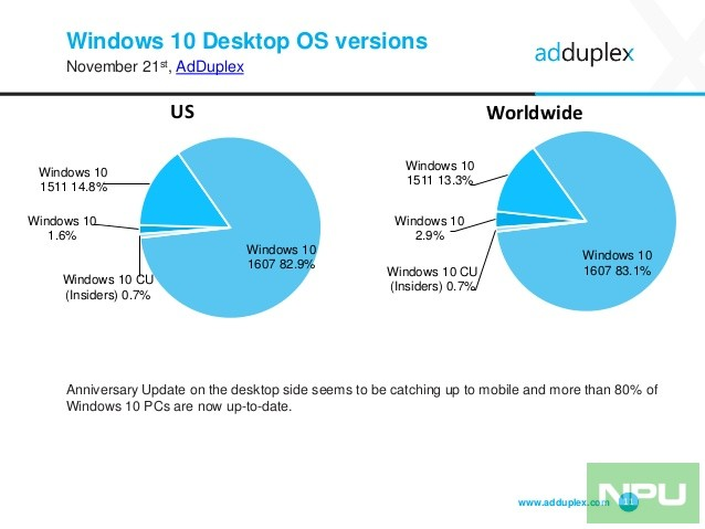 adduplex-windows-device-statistics-report-november-2016-11-638