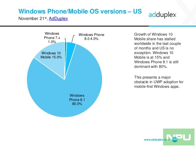 adduplex-windows-device-statistics-report-november-2016-8-638
