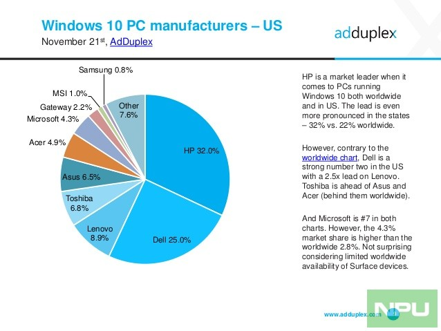 adduplex-windows-device-statistics-report-november-2016-9-638