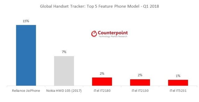 Report: Nokia had 14% market share for 2nd top feature phone