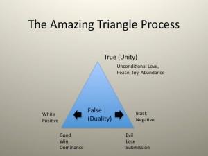 Pythagorean Triangle Process