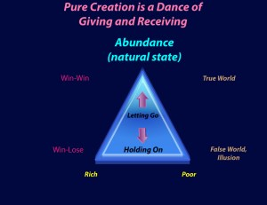 Abundance, Rich, Poor