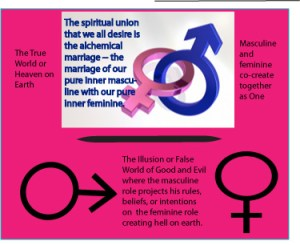 alchemical marriage