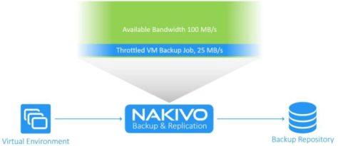 nakivo-backup-replication-bandwidth-throttling-02