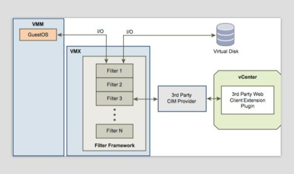VMware VAIO Technology