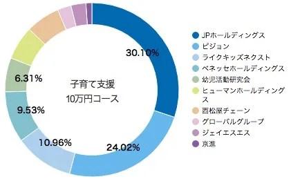 SBI証券 S株Now!