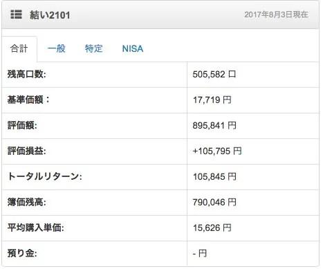 鎌倉投信の運用実績 2017年8月