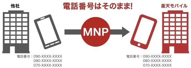 楽天モバイルにMNP