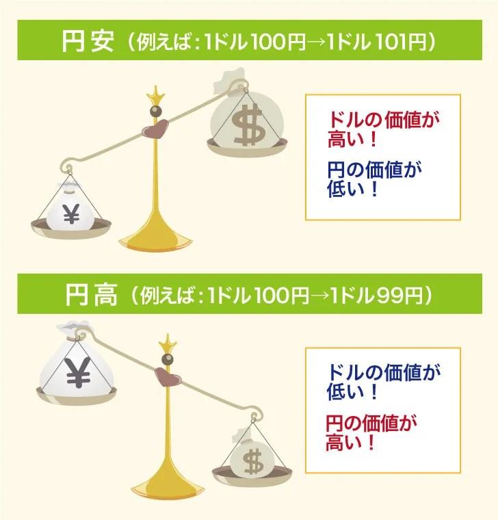 円安・円高についての図解
