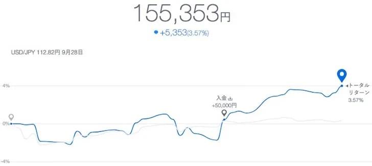 テオの運用結果 2017年9月末時点