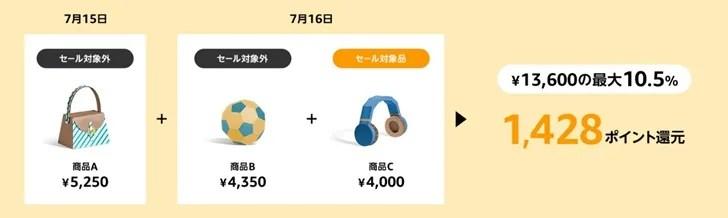 【Amazonプライムデー】Amazonプライムデーには最大10.5%ポイント還元がある