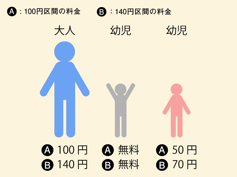 岡山電気軌道 運賃 1