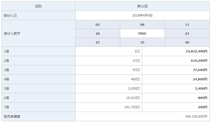 【ビンゴ5】ビンゴ5第52回の抽選結果