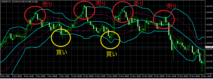 Bollinger band_ Buying and selling