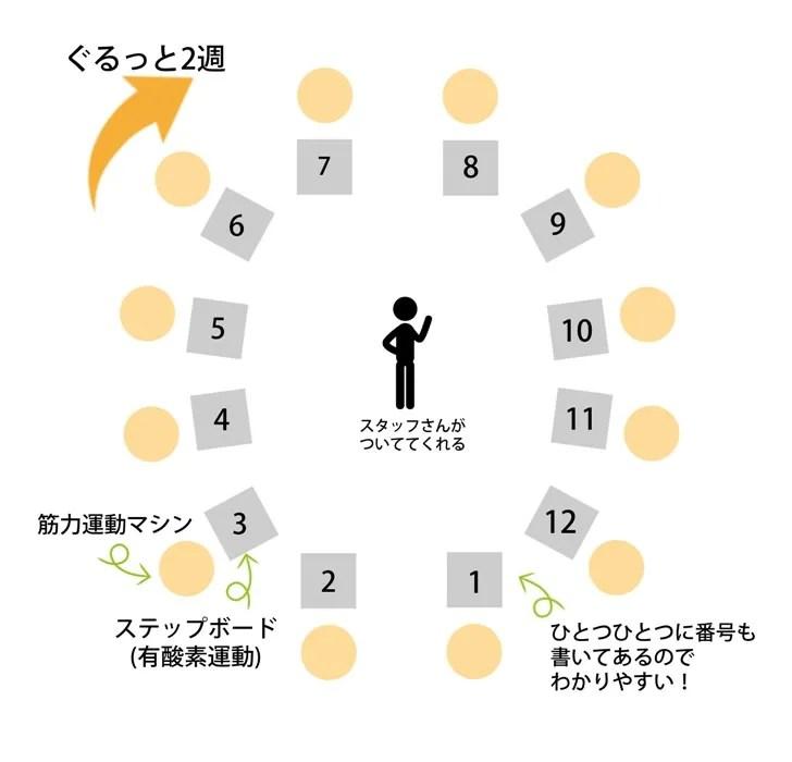カーブストレーニング図