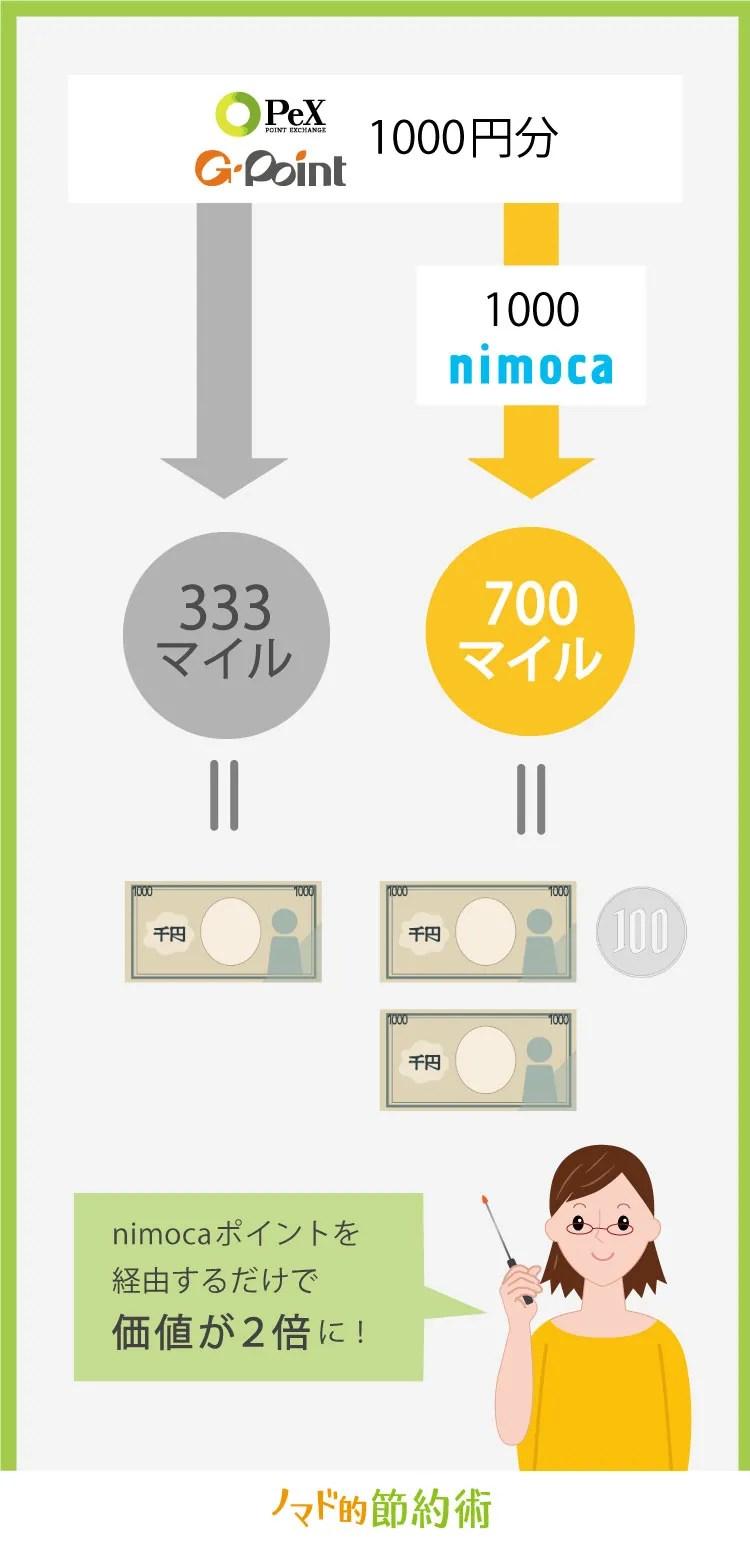 PeXやGポイントからnimocaポイントを通してANAマイルに変換する方法