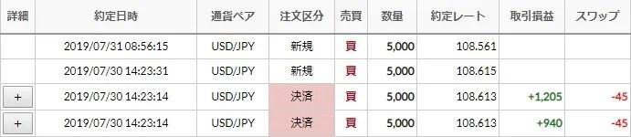 【FX】USD/JPY