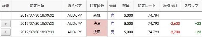 【FX】AUD/JPY