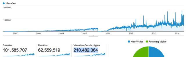 Gráfico do Analytics