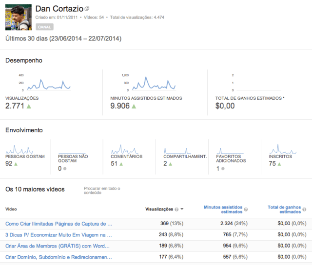 Youtube do Dan