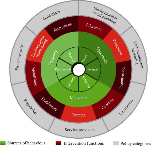 Fig. 6. Behaviour change wheel [8].