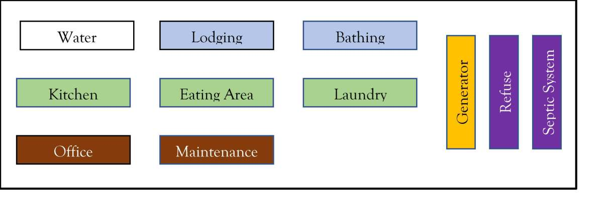 Figure 2: Typical Camp Infrastructure