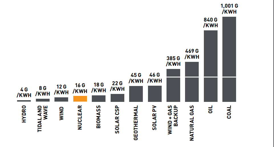 Nuclear Generated Electricity Carbon Dioxide Emissions