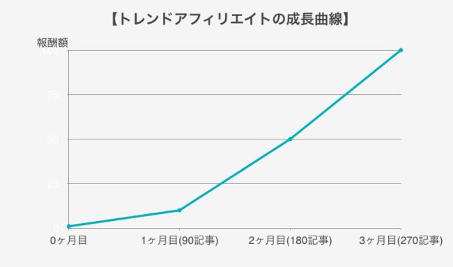 トレンドアフィリエイト 成長曲線